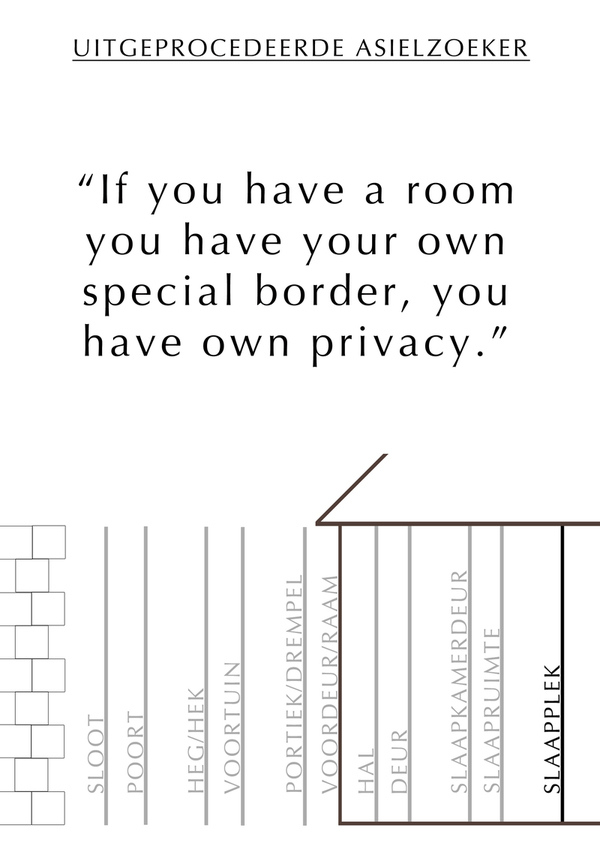 Quote rejected asylum seeker & zones between public space and private bedroom, with in bold his private space